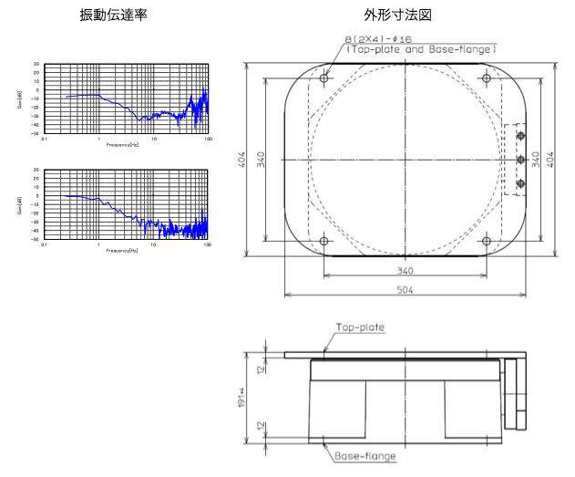 MRZ振動伝達率・外形寸法図
